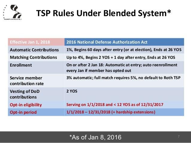 Tsp vesting period rub mun sneh part 24 investments
