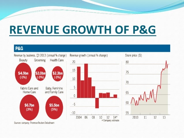 hrm procter gamble How procter & gamble uses hr analytics to transform business february 28, 2013 | robert gibby, phd.