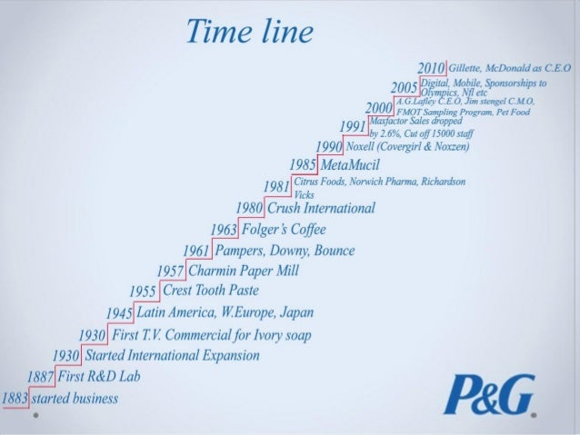 Marketing Research at P&G
