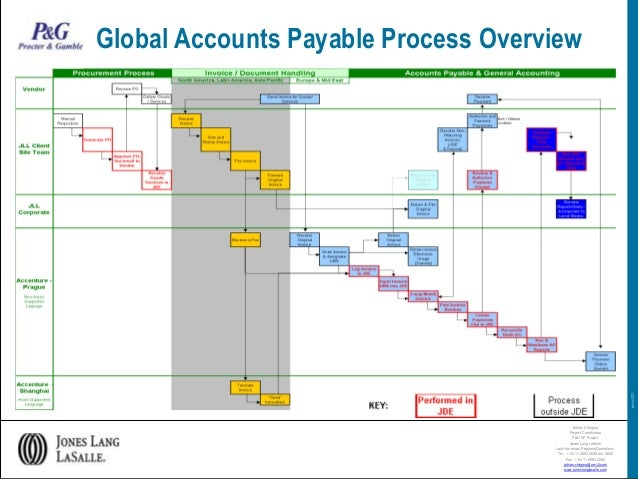 P&G - Global Accounts Payable Process Overview