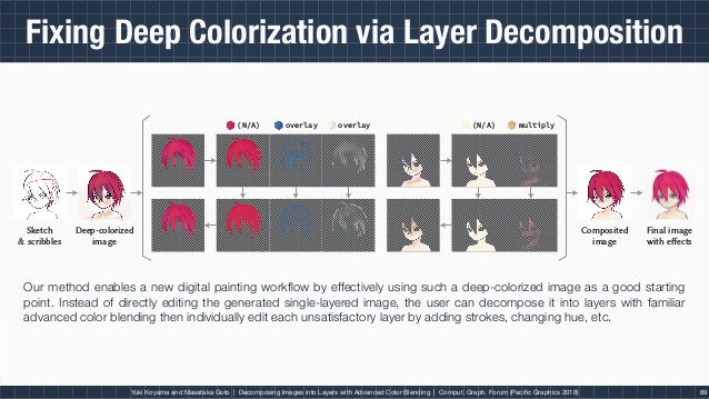 Decomposing Images into Layers with Advanced Color Blending [Pacific Graphics 2018]