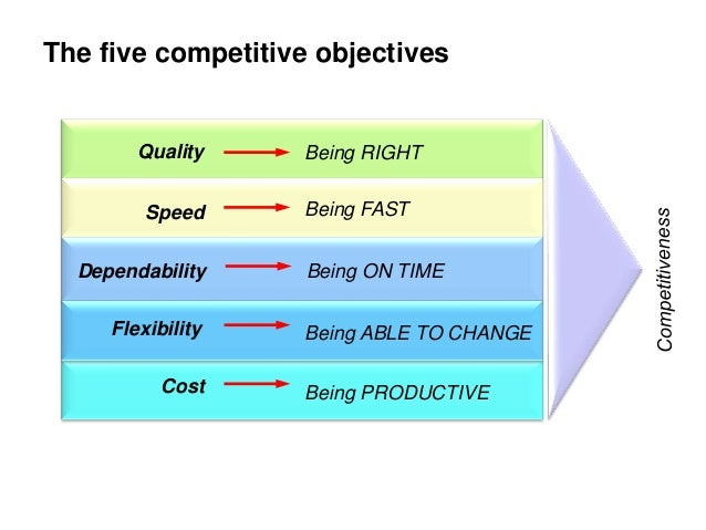 five performance objectives cost dependability flexibility quality speed essays and term papers A discuss the relative importance of the five performance objectives to the success of swatch – quality, cost, speed, dependability, flexibility and.