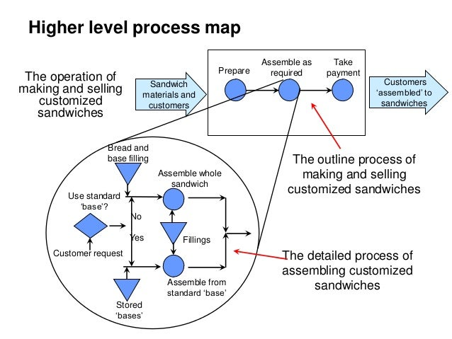 operation management process design This paper has slight similarity to hogget and martin's paper whereby it involves the investigation of experts working within an industrial setting involving.
