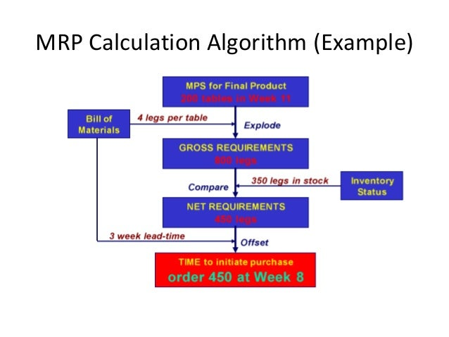 mrp algorithm On choosing products, the algorithm computes the best combination of  mrp( maximum retail price) : the actual price of the product disc.