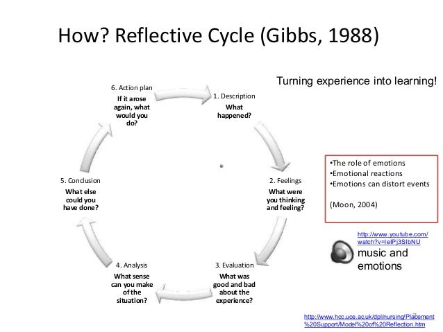 using gibbs reflective cycle in coursework Personal reflection based on osce and the gibbs reflective //wwwkclacuk/campuslife/services/disability/service/using-gibbs-reflective-cycle-in-coursework.