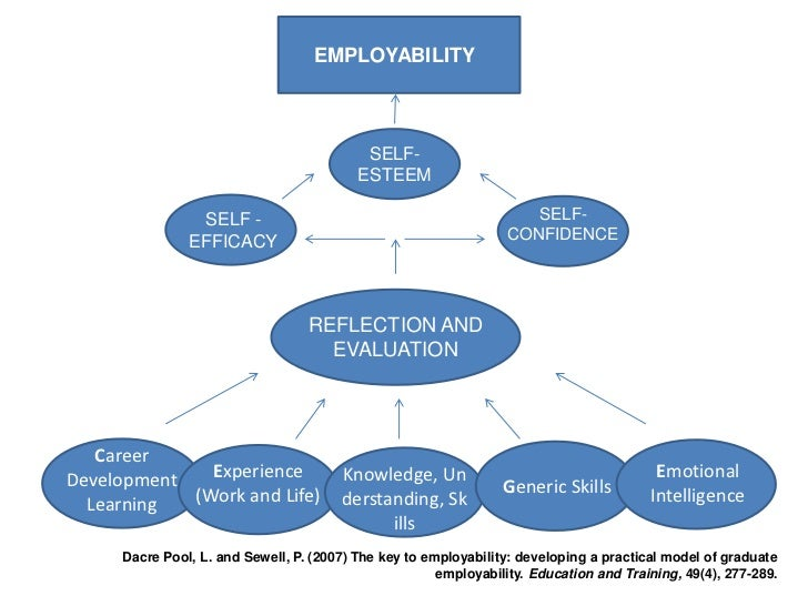 enhancing graduate employability best intentions and mixed outcomes pdf