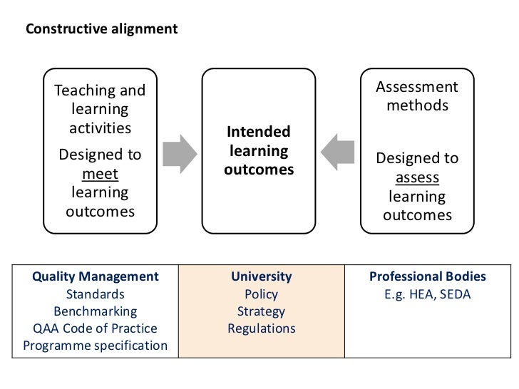 Constructive alignment     Teaching and                        Assessment       learning                           methods...