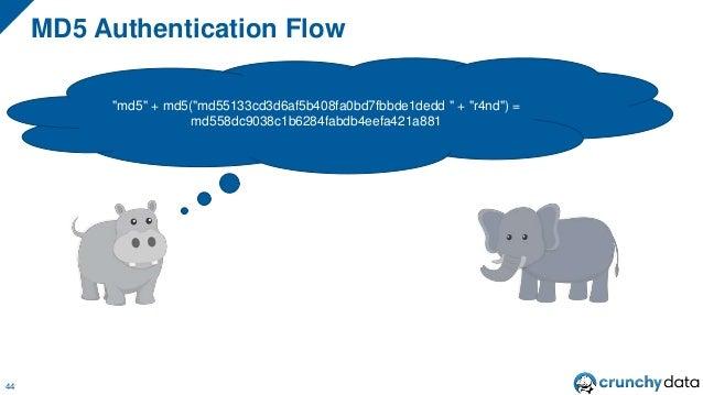 """MD5 Authentication Flow 44 """"md5"""" + md5(""""md55133cd3d6af5b408fa0bd7fbbde1dedd """" + """"r4nd"""") = md558dc9038c1b6284fabdb4eefa421a..."""