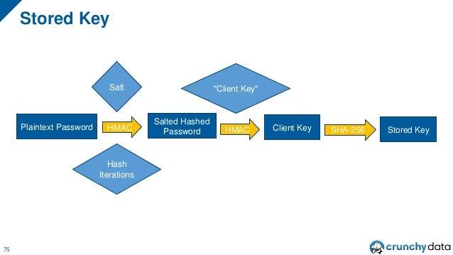 "• A HMAC using the salted password as the key and ""Server Key"" as the message Building a SCRAM Secret – SERVER KEY 76 ""9ZW..."