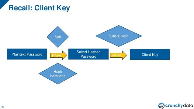 "Recall: Stored Key 90 Plaintext Password Salted Hashed Password Client Key Salt Hash Iterations HMAC HMAC ""Client Key"" SHA..."