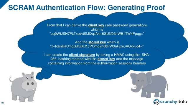 """Client Signature 92 Stored Key Client Signature $AUTHENTICATION_MESSAGE HMAC """"Authentication Message"""" is composed of some ..."""