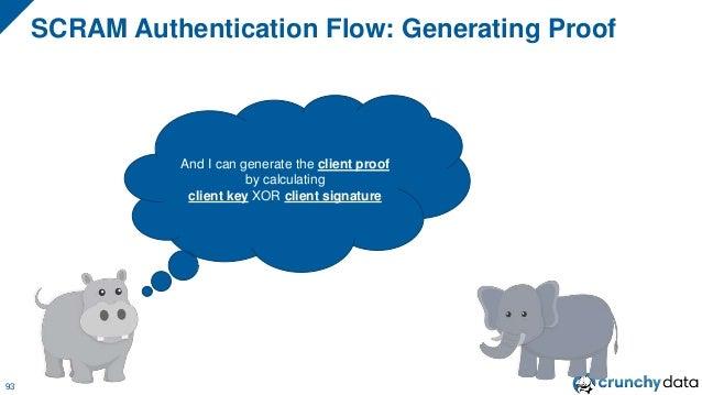 "SCRAM Authentication Flow: Sending Proof 94 I'm sending you the client proof that I built up. It's: ""MhvH1xAaVVhUrp4d5TCyj..."