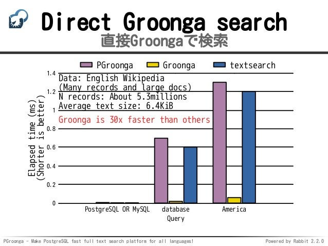 PGroonga - Make PostgreSQL fast full text search platform for all languages! Powered by Rabbit 2.2.0 Direct Groonga search...