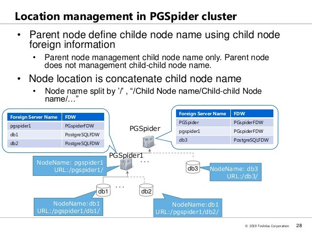 PGConf ASIA 2019 - PGSpider High Performance Cluster Engine