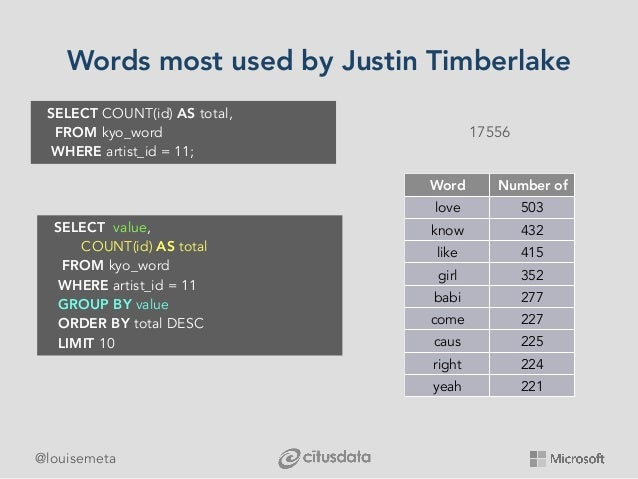 @louisemeta Words most used by Justin Timberlake SELECT value, COUNT(id)AStotal FROMkyo_word WHEREartist_i...