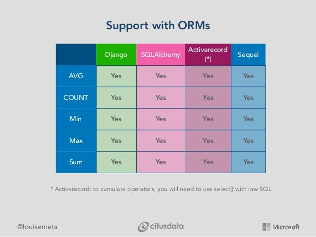 @louisemeta Support with ORMs Django SQLAlchemy Activerecord (*) Sequel AVG Yes Yes Yes Yes COUNT Yes Yes Yes Yes Min Yes ...