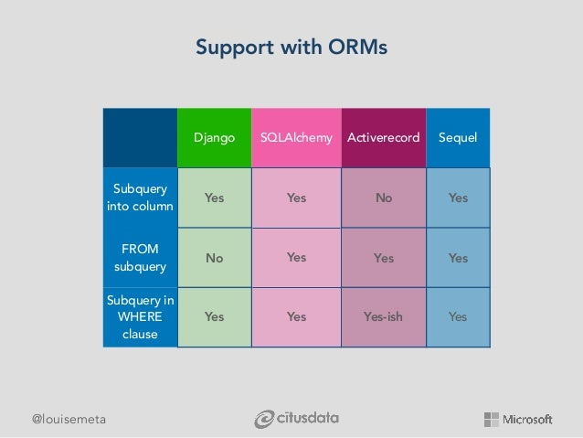 @louisemeta Support with ORMs Django SQLAlchemy Activerecord Sequel Subquery into column Yes Yes No Yes FROM subquery No Y...