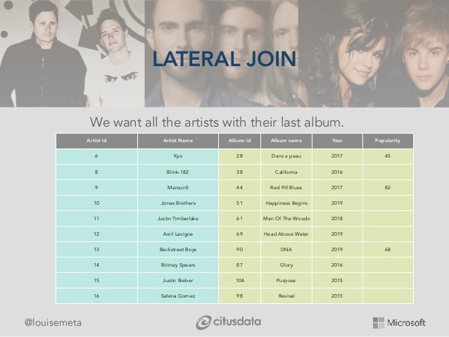@louisemeta LATERAL JOIN We want all the artists with their last album. Artist id Artist Name Album id Album name Year Pop...
