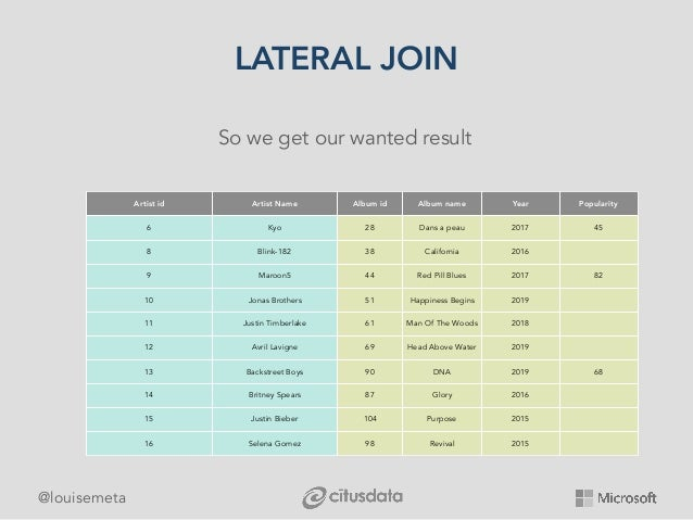 @louisemeta LATERAL JOIN So we get our wanted result Artist id Artist Name Album id Album name Year Popularity 6 Kyo 28 Da...