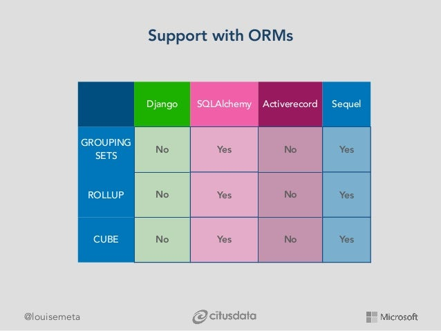 @louisemeta Support with ORMs Django SQLAlchemy Activerecord Sequel GROUPING SETS No Yes No Yes ROLLUP No Yes No Yes CUBE ...