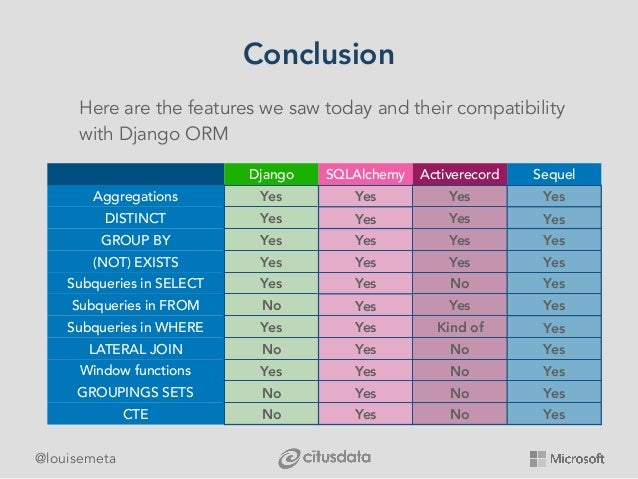 @louisemeta Conclusion Here are the features we saw today and their compatibility with Django ORM Django SQLAlchemy Active...