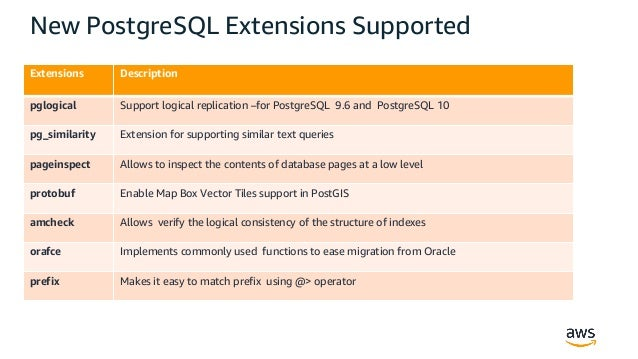 Rds Postgres Extensions