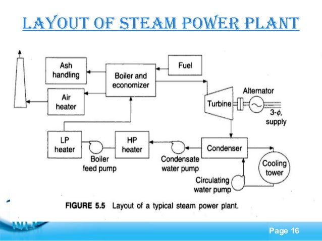 steam power plantpage 16 layout of steam power plant