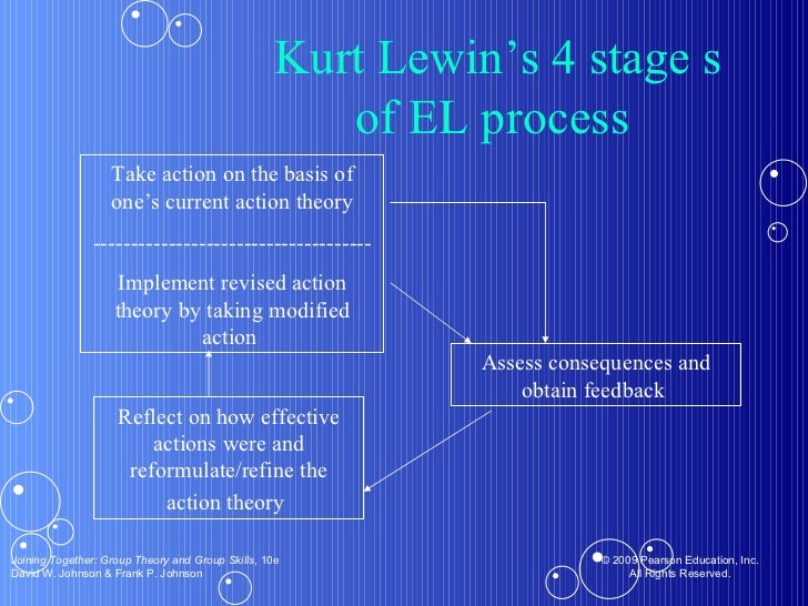 Take action on the basis of one's current action theory ------------------------------------- Implement revised action the...