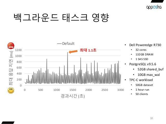 백그라운드 태스크 영향 10 • Dell Poweredge R730 • 32 cores • 132GB DRAM • 1 SAS SSD • PostgreSQL v9.5.6 • 52GB shared_buf • 10GB max...
