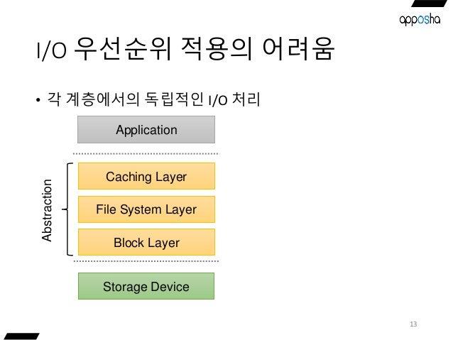 I/O 우선순위 적용의 어려움 • 각 계층에서의 독립적인 I/O 처리 13 Storage Device Caching Layer Application File System Layer Block Layer Abstracti...