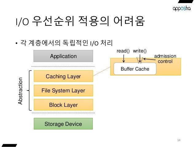 I/O 우선순위 적용의 어려움 • 각 계층에서의 독립적인 I/O 처리 14 Storage Device Caching Layer Application File System Layer Block Layer Abstracti...