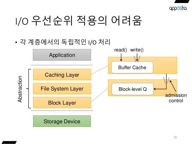 I/O 우선순위 적용의 어려움 • 각 계층에서의 독립적인 I/O 처리 15 Storage Device Caching Layer Application File System Layer Block Layer Abstracti...