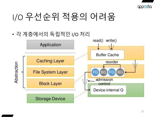 I/O 우선순위 적용의 어려움 • 각 계층에서의 독립적인 I/O 처리 17 Storage Device Caching Layer Application File System Layer Block Layer Abstracti...