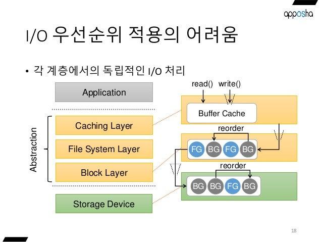 I/O 우선순위 적용의 어려움 • 각 계층에서의 독립적인 I/O 처리 18 Storage Device Caching Layer Application File System Layer Block Layer Abstracti...