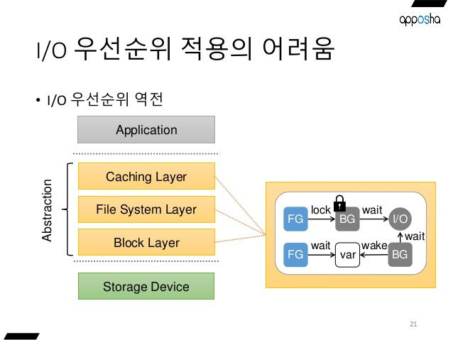 I/O 우선순위 적용의 어려움 21 • I/O 우선순위 역전 Storage Device Caching Layer Application File System Layer Block Layer Abstraction Locks...