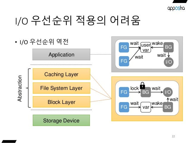 I/O 우선순위 적용의 어려움 22 • I/O 우선순위 역전 Storage Device Caching Layer Application File System Layer Block Layer Abstraction Locks...