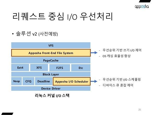 리퀘스트 중심 I/O 우선처리 • 솔루션 v2 (사전예방) 25 Device Driver Noop CFQ Deadline Apposha I/O Scheduler Block Layer Ext4 XFS F2FS VFS Ap...