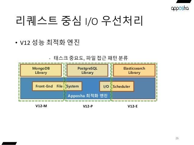 리퀘스트 중심 I/O 우선처리 26 Apposha 최적화 엔진 MongoDB Library PostgreSQL Library Elasticsearch Library V12-M V12-P V12-E - 태스크 중요도, 파...