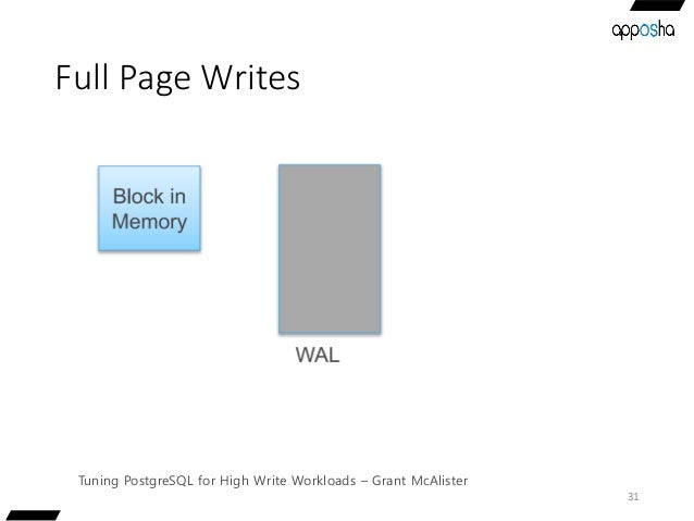 Full Page Writes 31 Tuning PostgreSQL for High Write Workloads – Grant McAlister