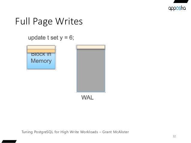 Full Page Writes 32 Tuning PostgreSQL for High Write Workloads – Grant McAlister