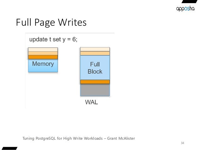 Full Page Writes 34 Tuning PostgreSQL for High Write Workloads – Grant McAlister