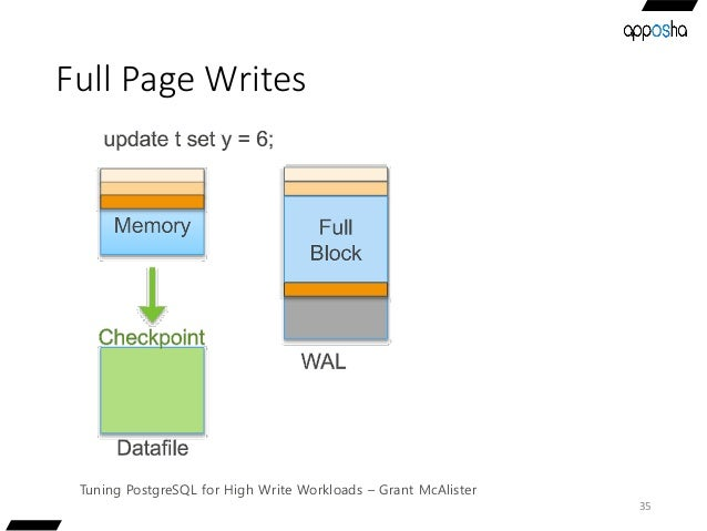 Full Page Writes 35 Tuning PostgreSQL for High Write Workloads – Grant McAlister