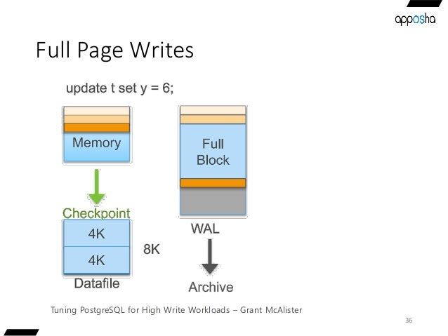 Full Page Writes 36 Tuning PostgreSQL for High Write Workloads – Grant McAlister