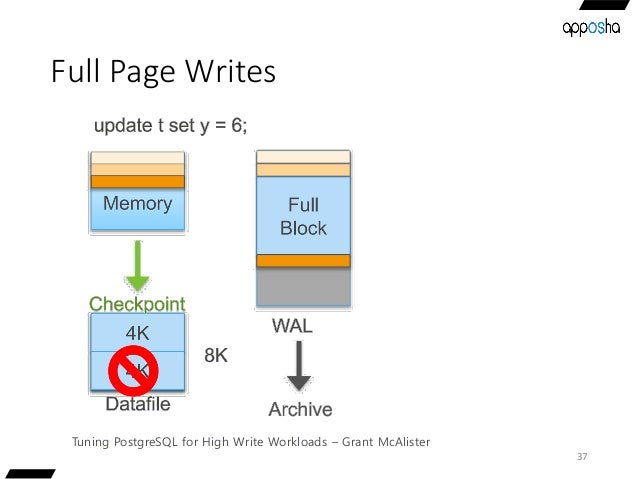 Full Page Writes 37 Tuning PostgreSQL for High Write Workloads – Grant McAlister