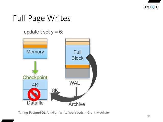 Full Page Writes 38 Tuning PostgreSQL for High Write Workloads – Grant McAlister