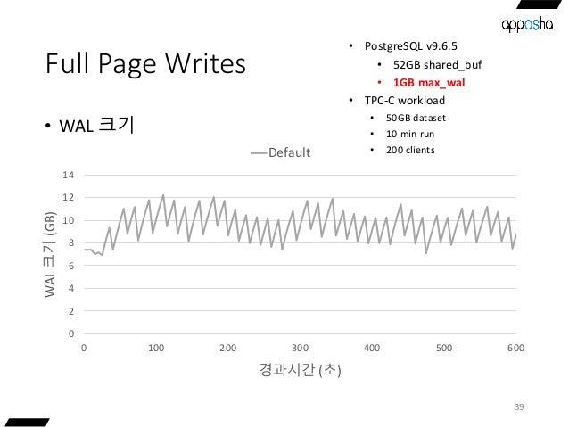 Full Page Writes • WAL 크기 39 0 2 4 6 8 10 12 14 0 100 200 300 400 500 600 WAL크기(GB) 경과시간 (초) Default • PostgreSQL v9.6.5 •...