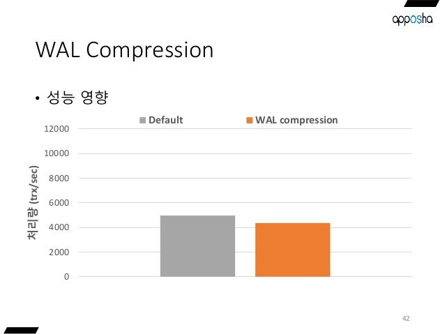 WAL Compression • 성능 영향 42 0 2000 4000 6000 8000 10000 12000 처리량(trx/sec) Default WAL compression