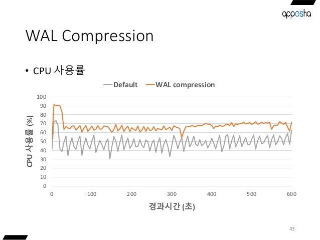 WAL Compression • CPU 사용률 43 0 10 20 30 40 50 60 70 80 90 100 0 100 200 300 400 500 600 CPU사용률(%) 경과시간 (초) Default WAL com...