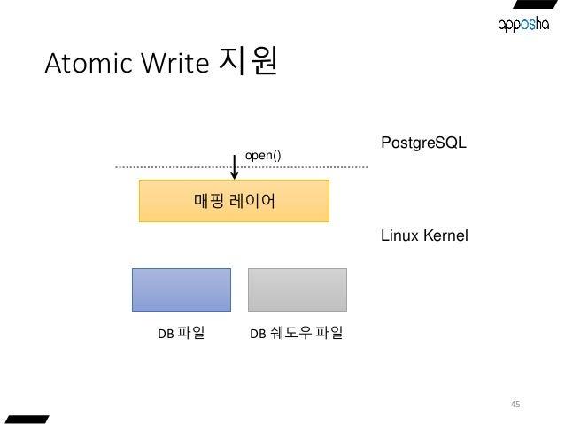 Atomic Write 지원 45 매핑 레이어 DB 파일 open() DB 쉐도우 파일 PostgreSQL Linux Kernel