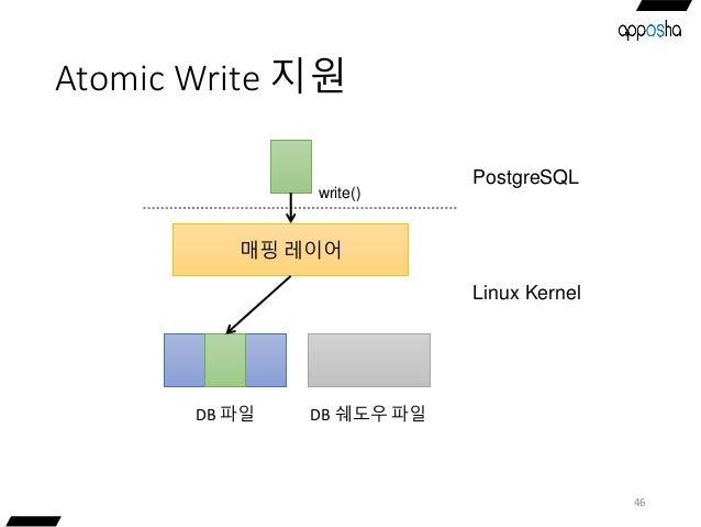 Atomic Write 지원 46 매핑 레이어 DB 파일 write() DB 쉐도우 파일 PostgreSQL Linux Kernel